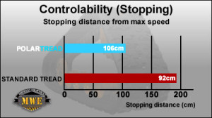 PolarTread Controlability
