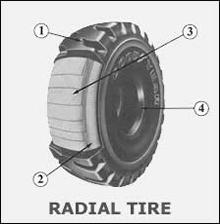 Radial Skid Steer Tire